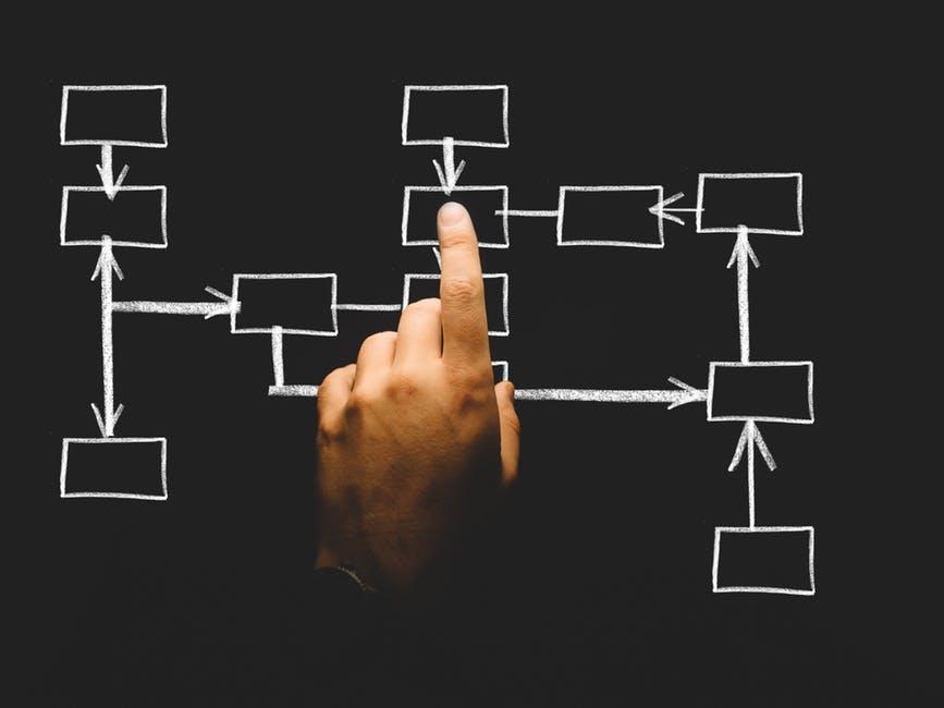 Experienced Organizational Design